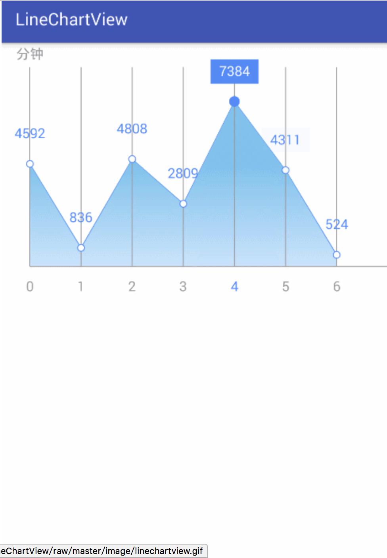 一个简单的折线图 LineChartView
