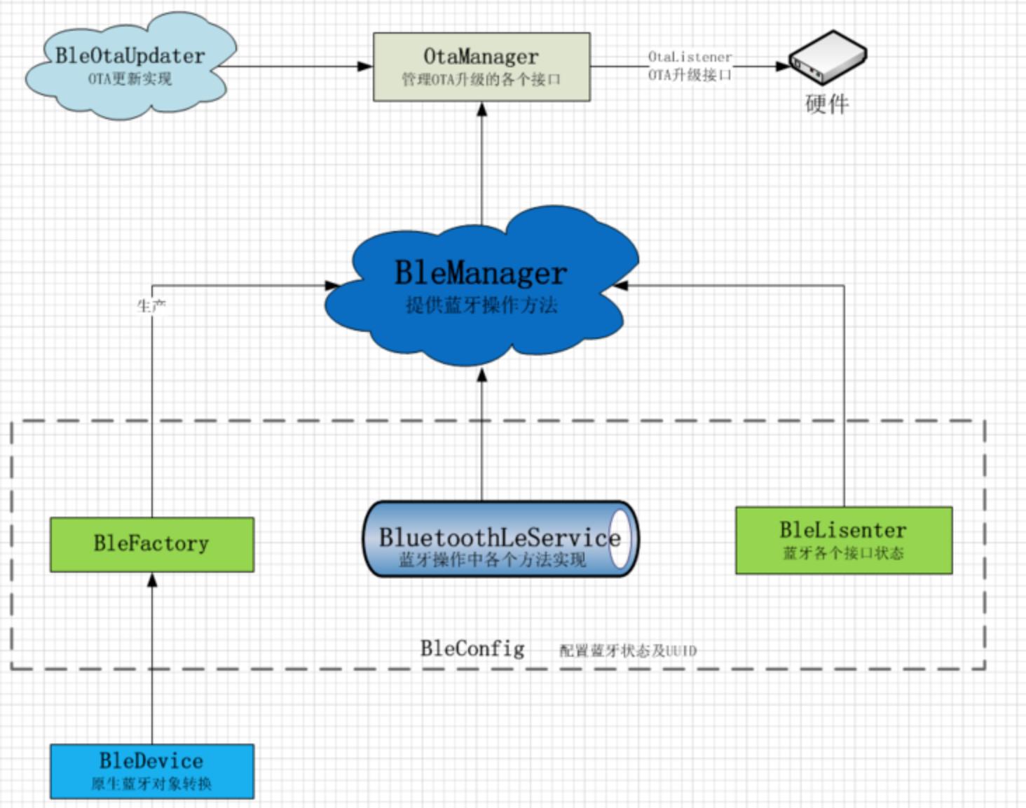 开源蓝牙框架  Android-BLE