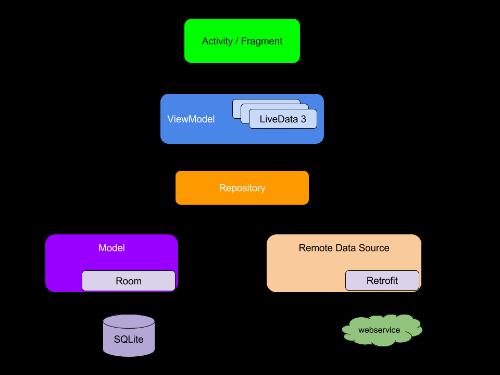 Google官方推荐架构图
