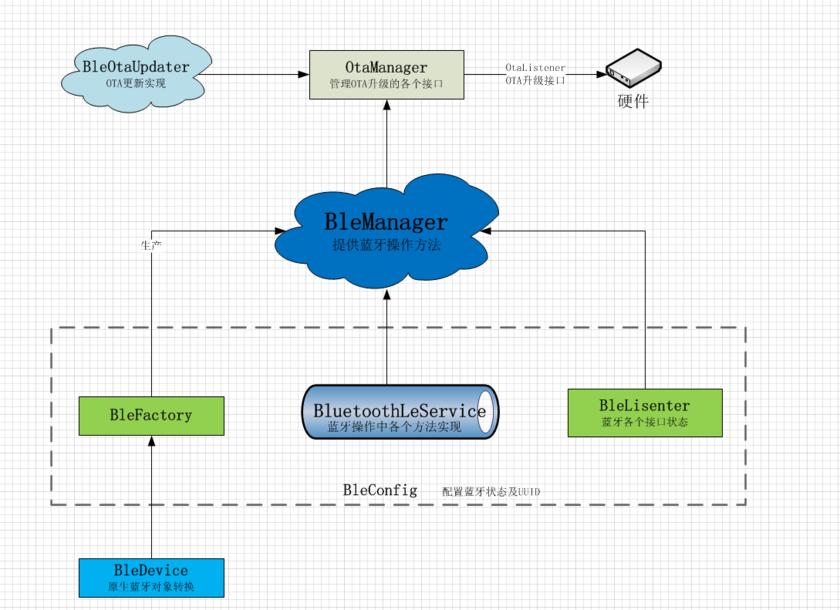 BleLib库结构图.png