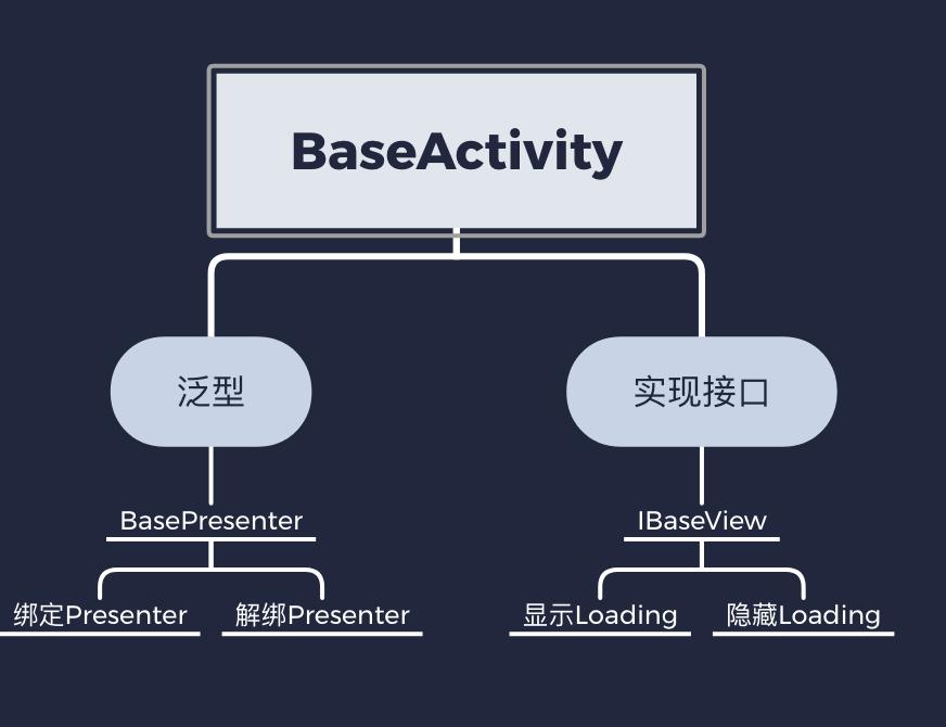 BaseAcitity设计思想